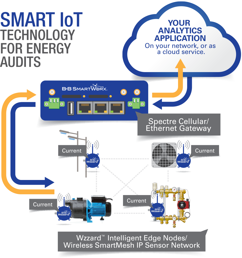 Smart IoT Technology for Energy Audits