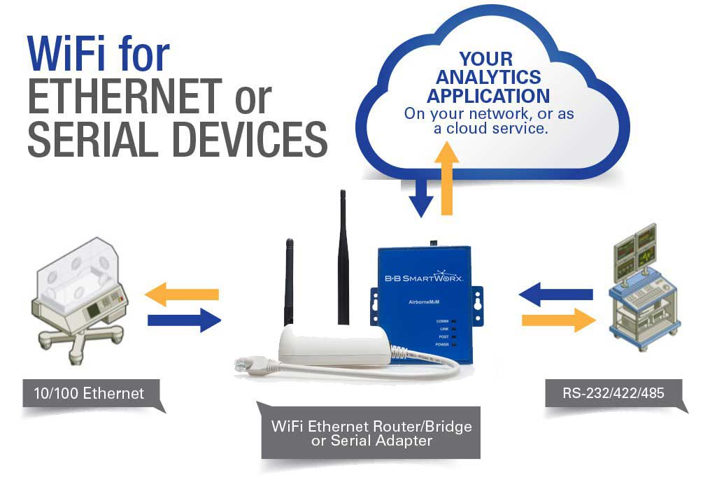 WiFi for Ethernet or Serial Devices