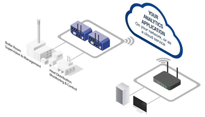 LTE Technology for smart energy management
