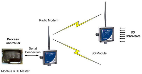 Modbus and Remote I/O