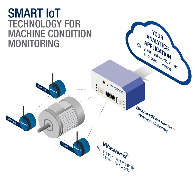 Smart IoT Technology for machine condition monitoring