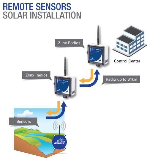 Remote Sensors Solar Installation