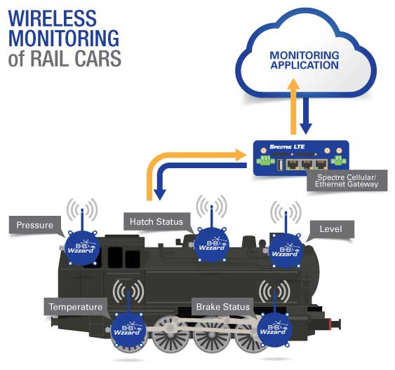 Wireless Monitoring for Rail Cars