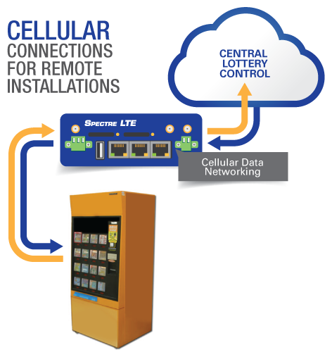 Cellular Connections for Remote Installations