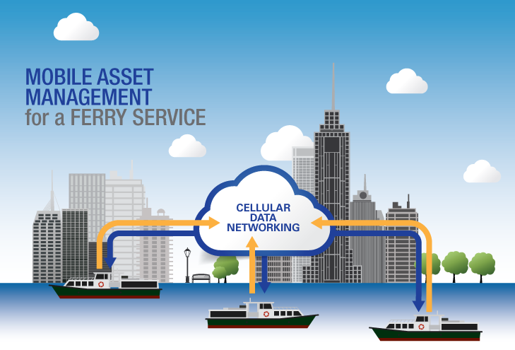 Mobile Asset Management for a Ferry Service