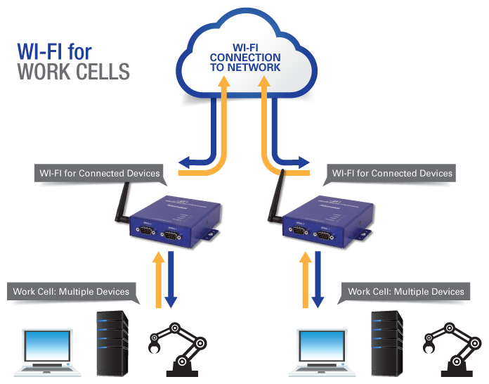 Wi-Fi for Work Cells
