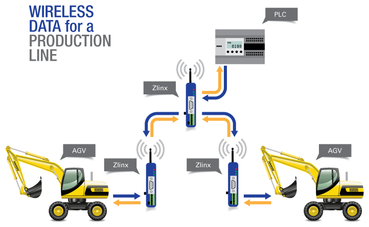 Wireless Data for a Production Line