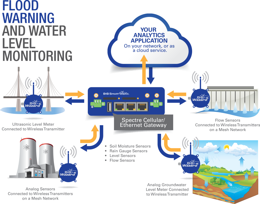 Water Level Monitoring System : Smart iot technology for flood and water level monitoring