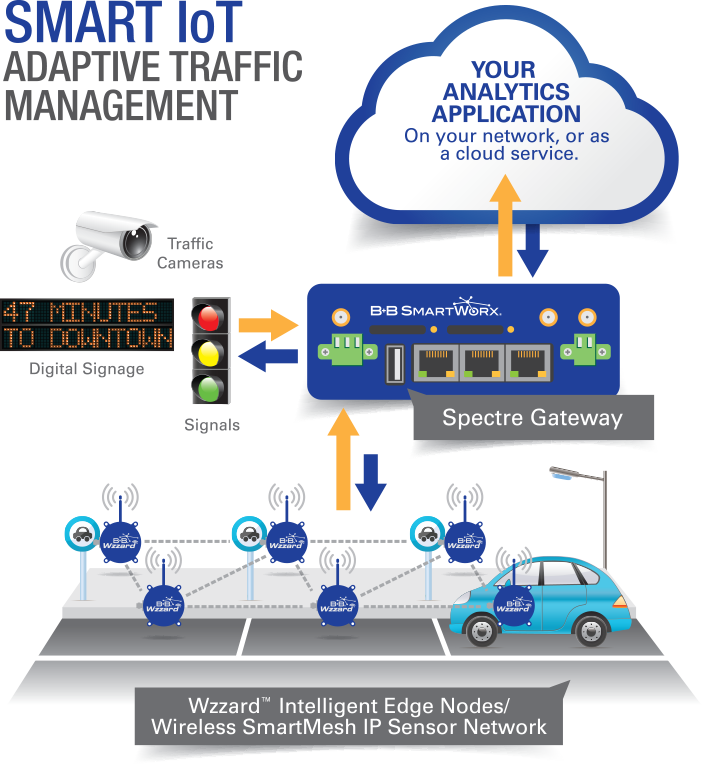 Adaptive Traffic Management