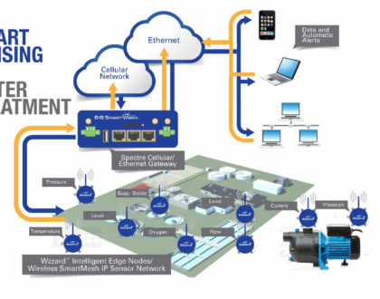 Smart Sensing for Water Treatment