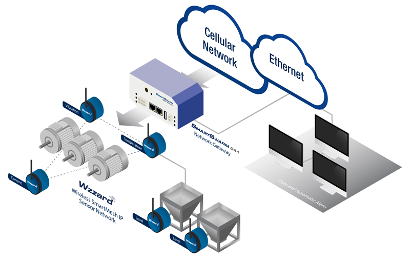 Condition Based Monitoring in Industrial Applications