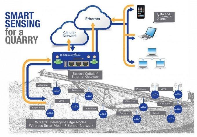 Condition Based Monitoring Systems - Quarry - B+B SmartWorx
