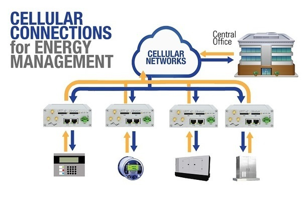 Upgrading Energy Metering Systems with Cellular Networking