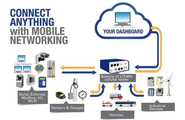 EMCOM Mobile Networking Reference Design