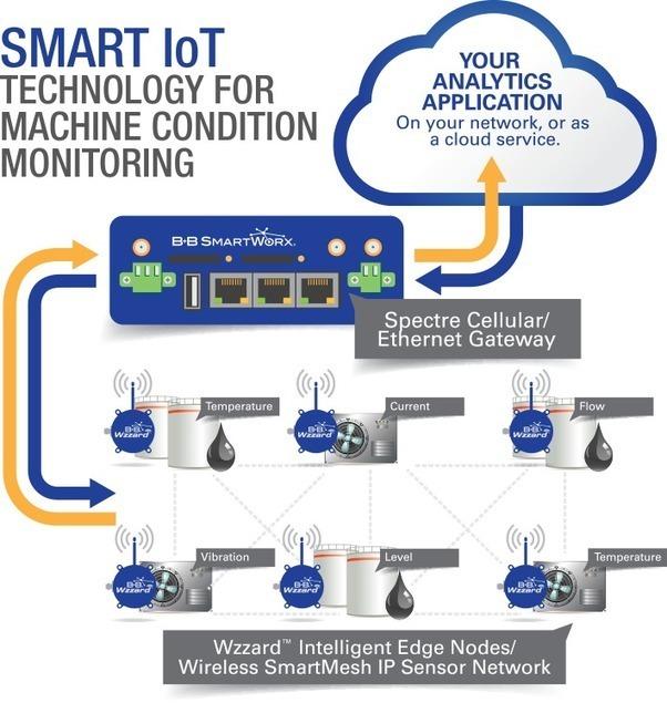 Intelligent Machine Condition Monitoring | B+B Smart Sensing