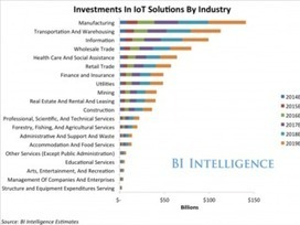 Internet of Things: Security, Compliance, Risks and Opportunities - Business.com