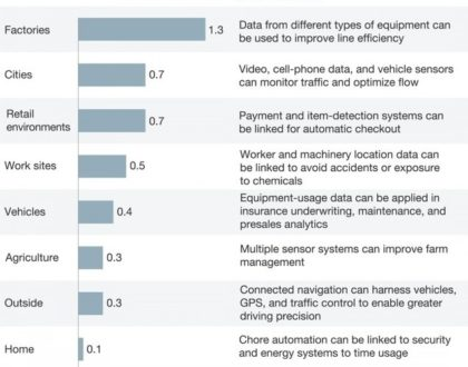 Preparing IT systems and organizations for the Internet of Things | McKinsey & Company