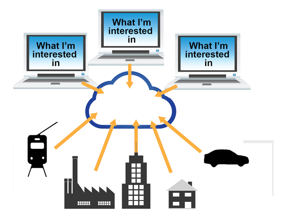 IoT System Diagram