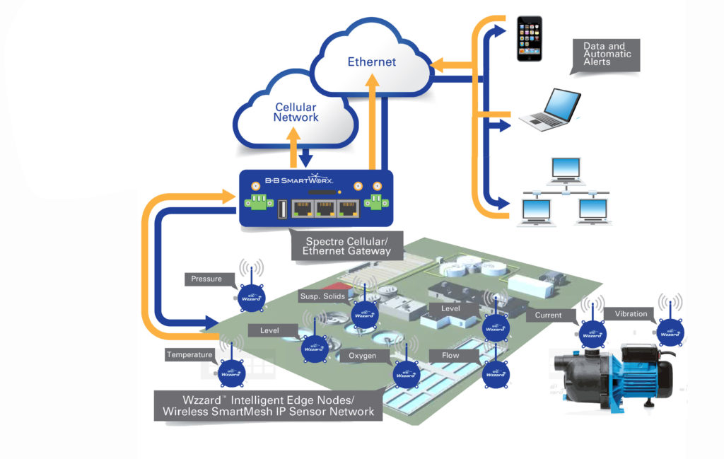 Wireless Mesh Networking for Water Wastewater