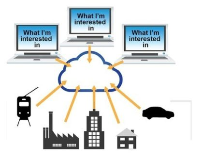 The Difference Between M2M and IoT | B+B SmartWorx