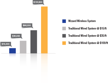 Sensor Network System Cost Summary