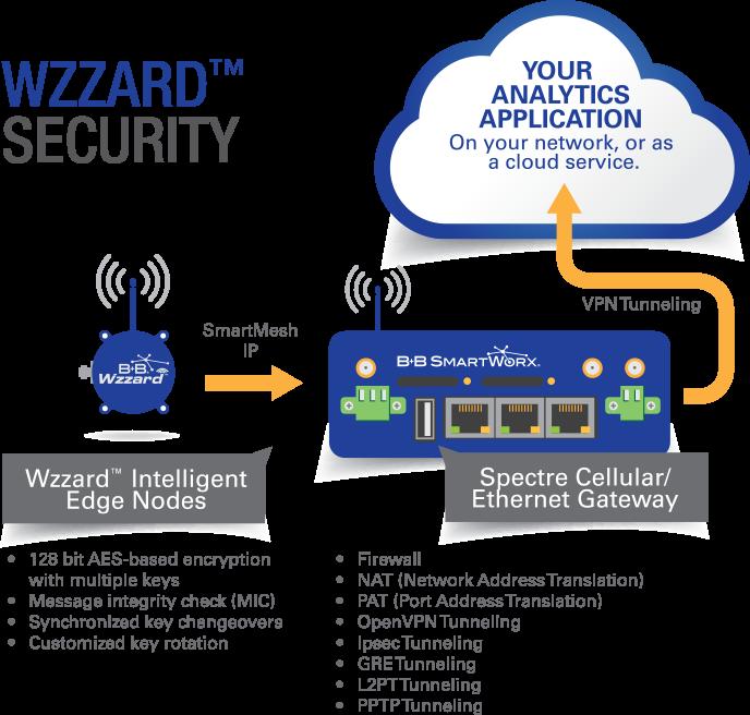 Wzzard Security