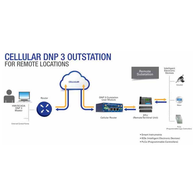 network types cellular