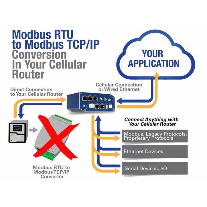 Simplify Your Modbus RTU to Modbus TCP/IP Connections