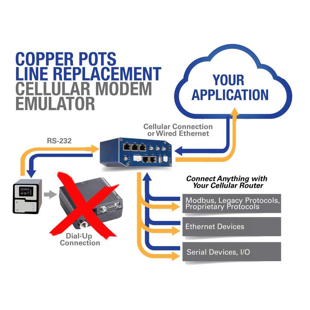 AT Modem Emulator - Advantech B+B SmartWorx