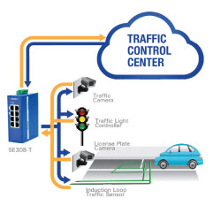 SE300 Switches Traffic Management