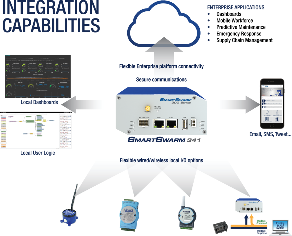SmartSwarm 341 Integration Capabilities