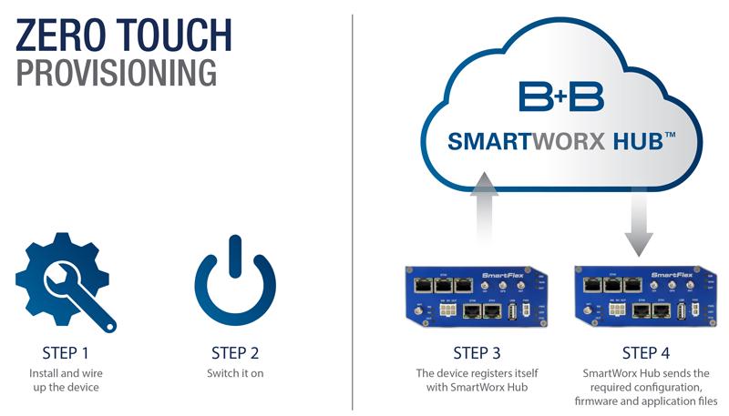 SmartWorx Hub zero touch provisioning