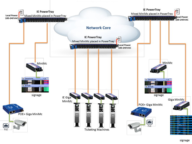 Building Robust And Reliable Network Infrastructure For A