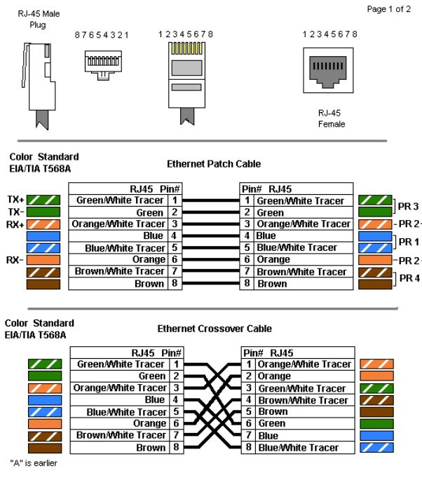 Ethernet Cables  Rj45 Colors And Crossover